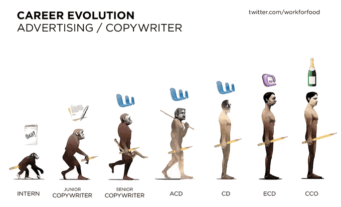 career evolution copywriter