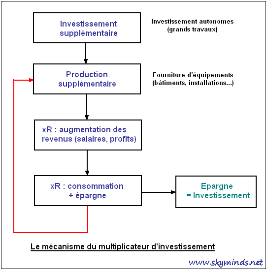 multiplicateur d'investissement