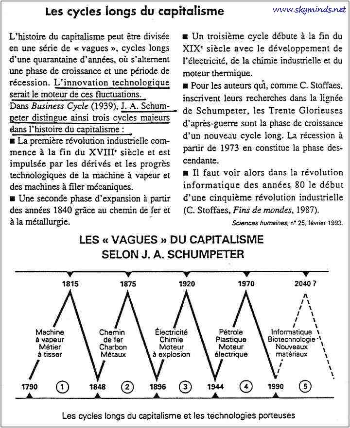 20_cycles_innovations_schumpeter